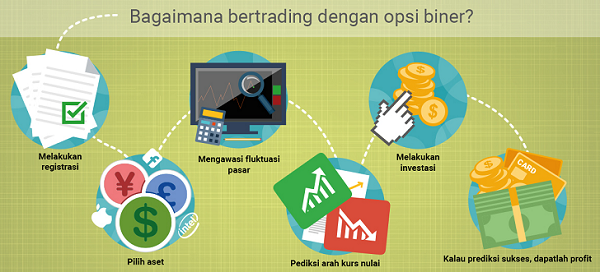 Waspada! Ada 'Makhluk' Binary Option yang Kena Red Alert FBI